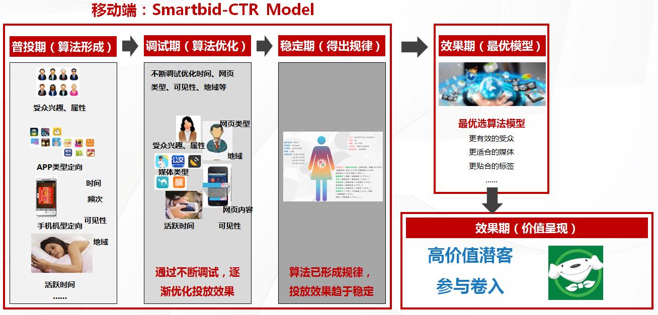图片4 Smartbid-CTR Model.png