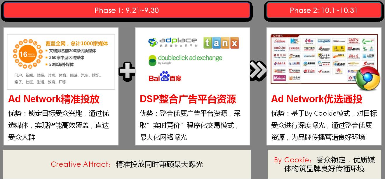 图4:投放平台阶段性实时优化.png