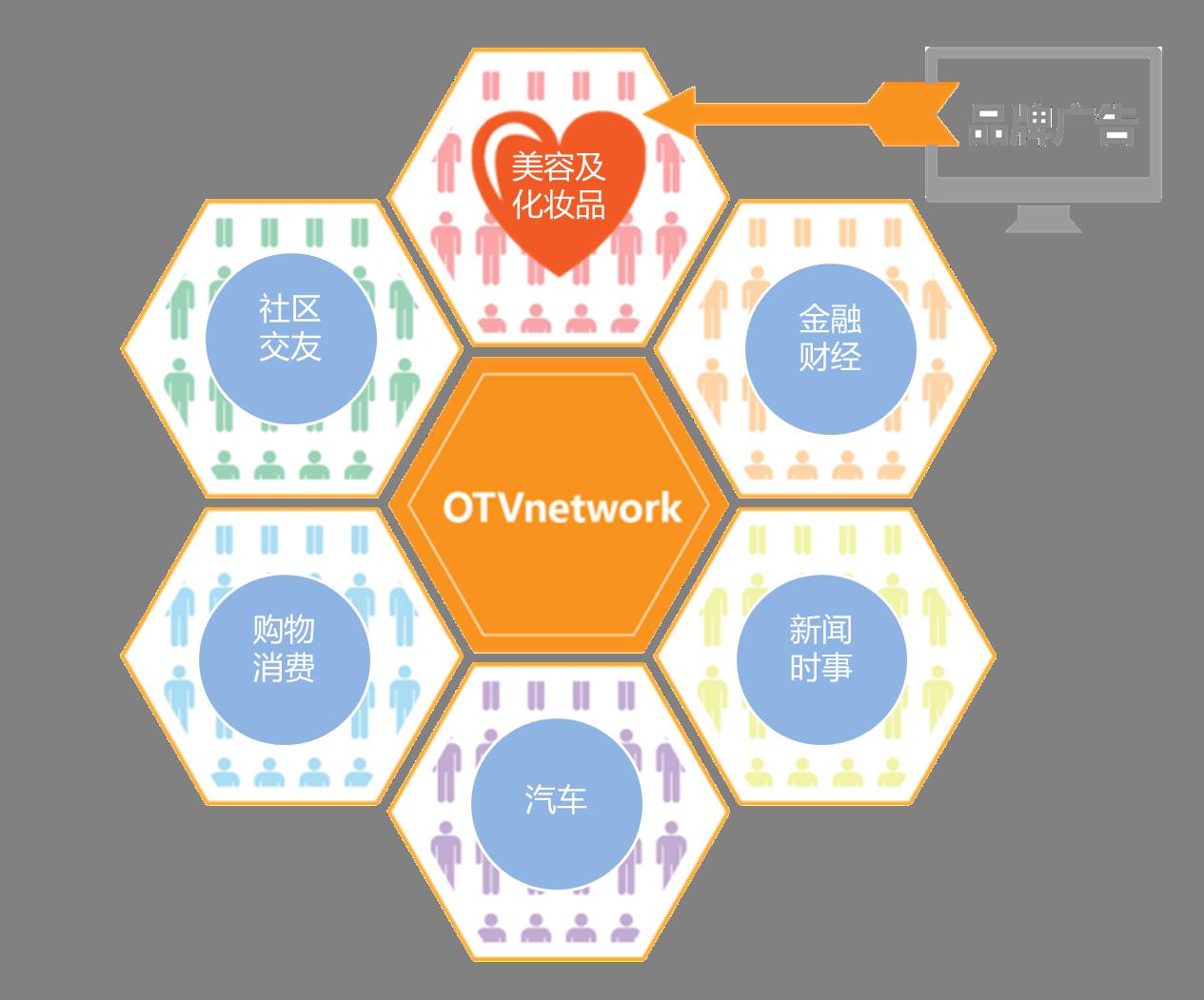图6 OTV Network 兴趣定向提升投放性价比.png