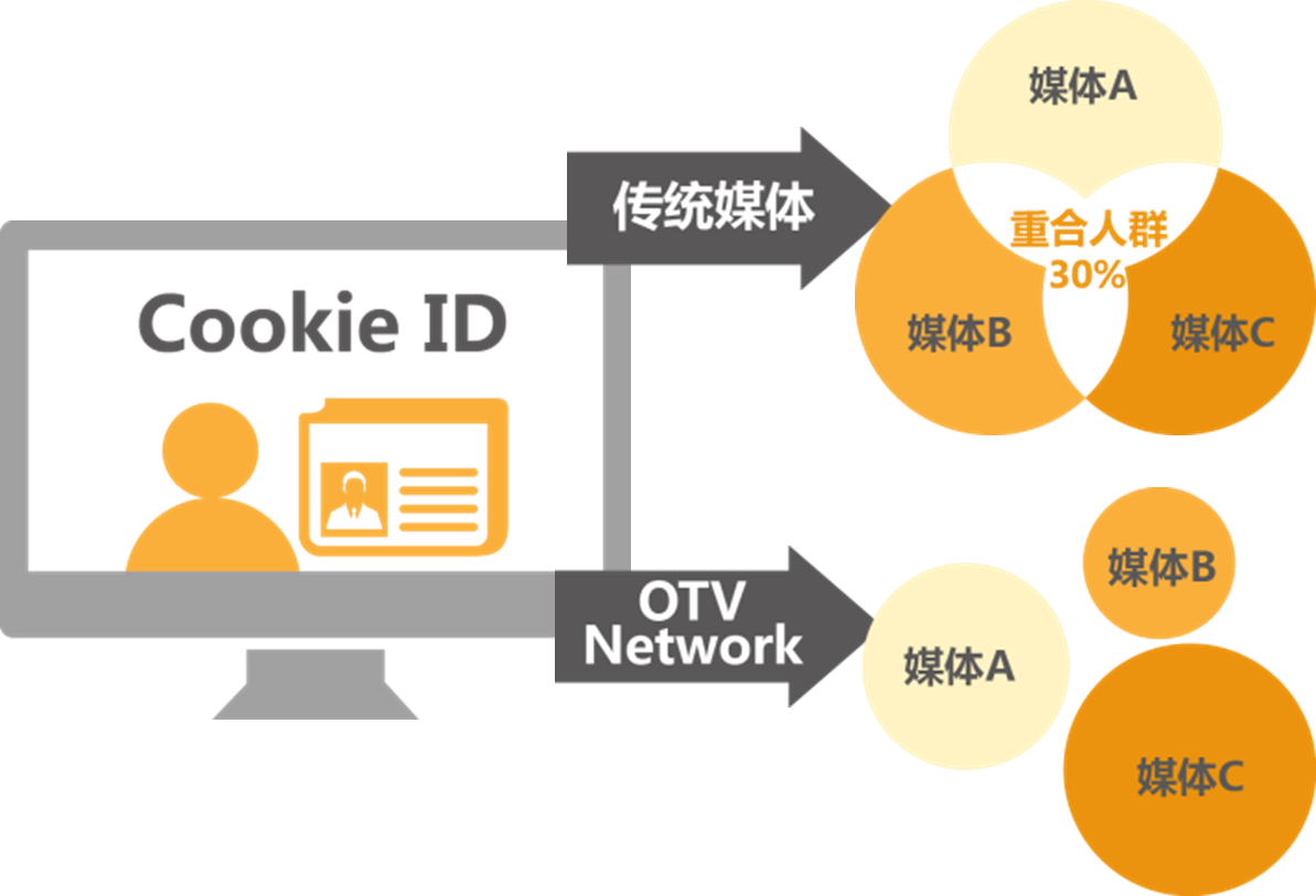 图11 OTV Network投放原理-1.png