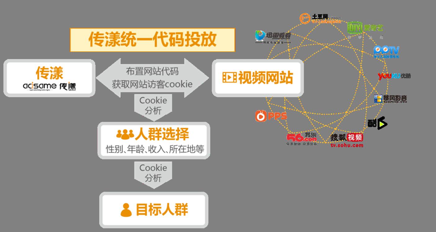 图11 OTV Network投放原理-2.png