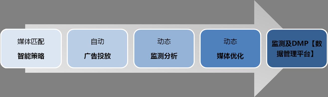 图6:投放原理.png
